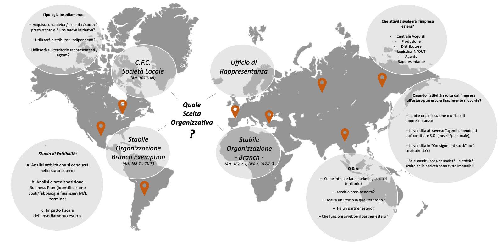 Consulenza d'internazionalizzazione delle imprese • Studio Bau'Martini, Verona, Milano, Varese ...